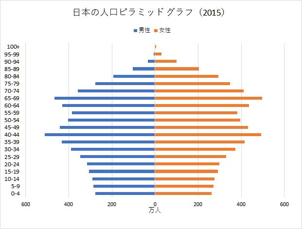 ランキング 世界 人口 密度